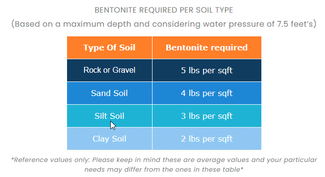 Bentonite Amount per Square Foot